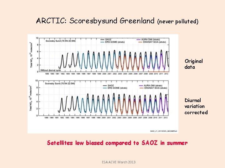 ARCTIC: Scoresbysund Greenland (never polluted) Original data Diurnal variation corrected Satellites low biased compared