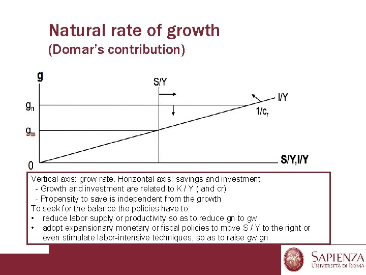 Natural rate of growth (Domar's contribution) Vertical axis: grow rate. Horizontal axis: savings and