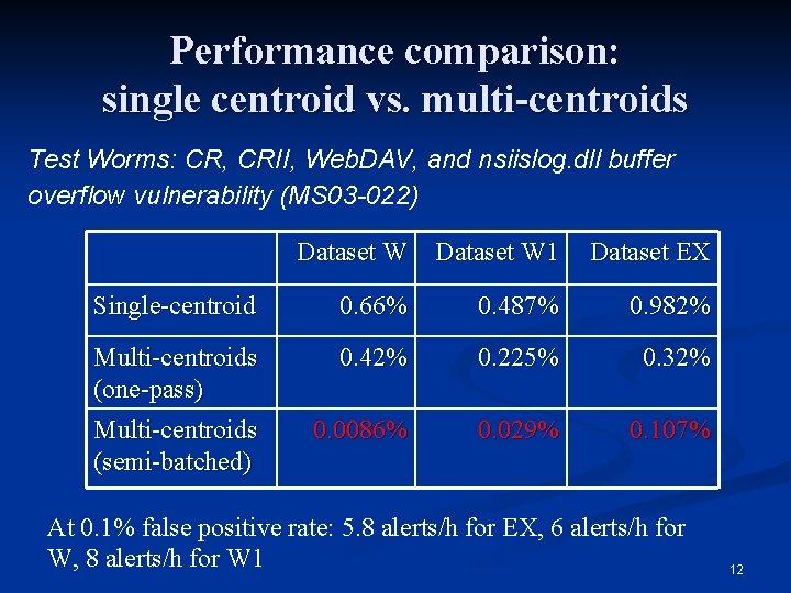 Performance comparison: single centroid vs. multi-centroids Test Worms: CR, CRII, Web. DAV, and nsiislog.