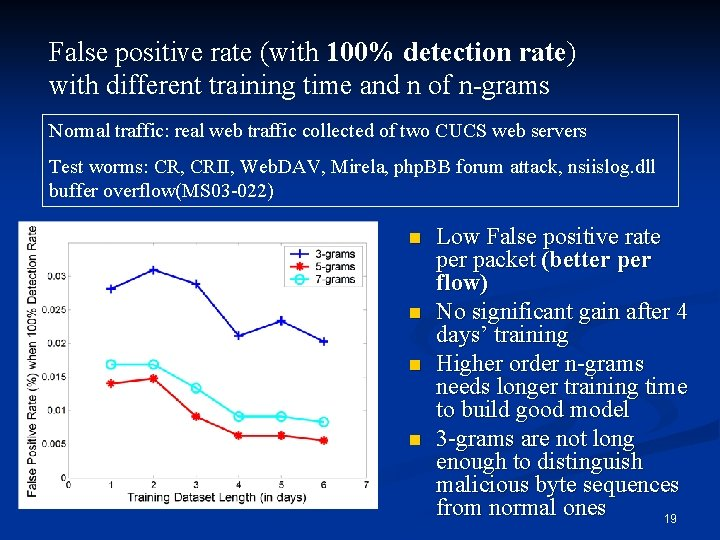 False positive rate (with 100% detection rate) with different training time and n of