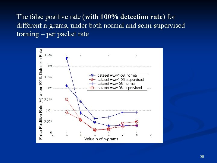 The false positive rate (with 100% detection rate) for different n-grams, under both normal