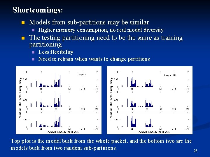 Shortcomings: n Models from sub-partitions may be similar n n Higher memory consumption, no