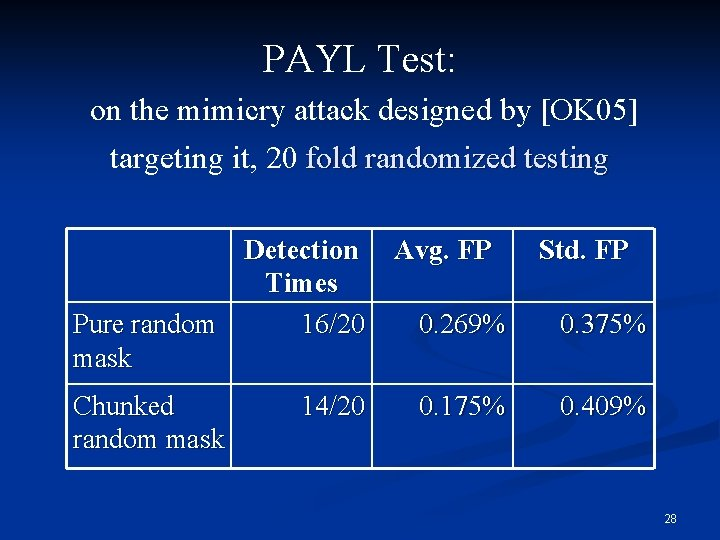 PAYL Test: on the mimicry attack designed by [OK 05] targeting it, 20 fold