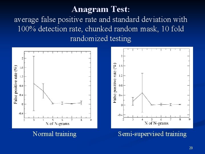 Anagram Test: average false positive rate and standard deviation with 100% detection rate, chunked