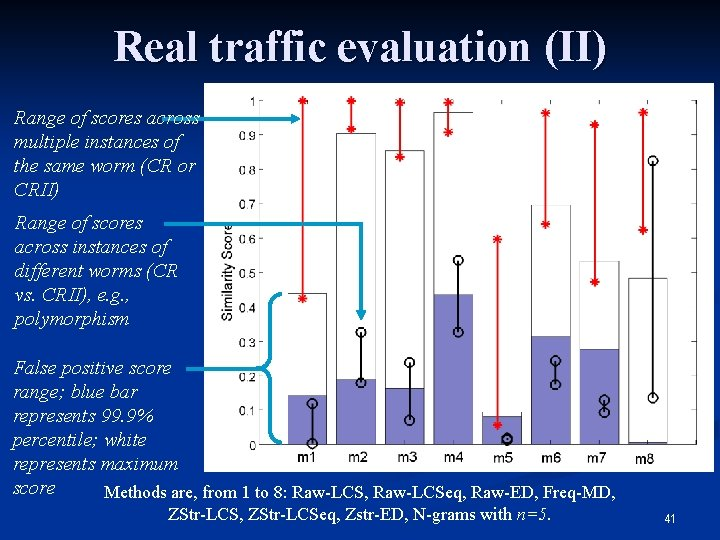Real traffic evaluation (II) Range of scores across multiple instances of the same worm