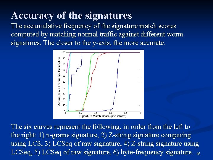 Accuracy of the signatures The accumulative frequency of the signature match scores computed by