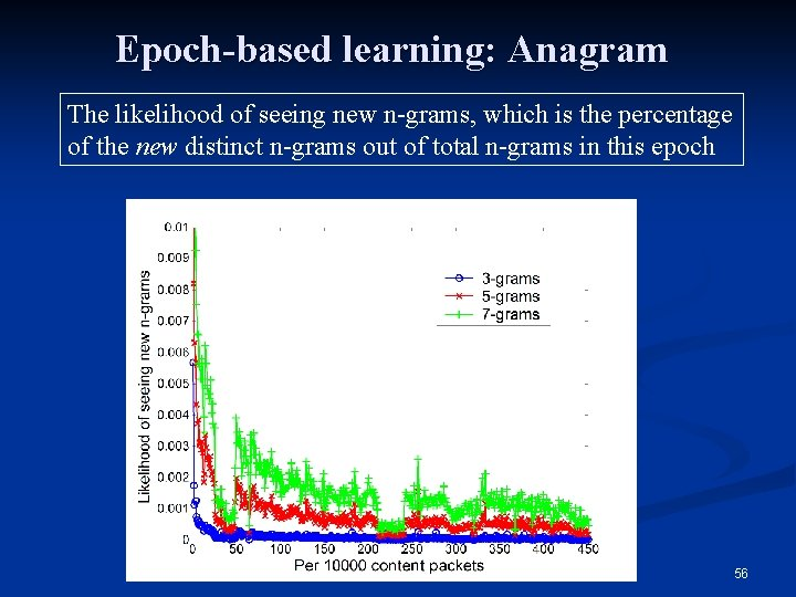 Epoch-based learning: Anagram The likelihood of seeing new n-grams, which is the percentage of