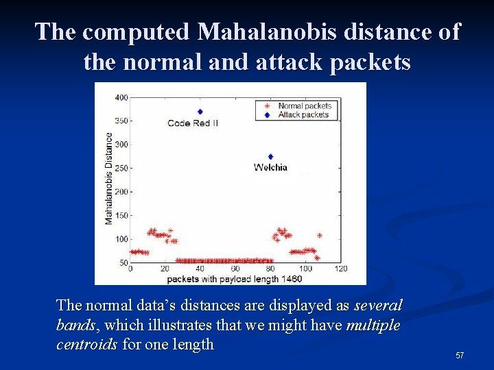 The computed Mahalanobis distance of the normal and attack packets The normal data's distances