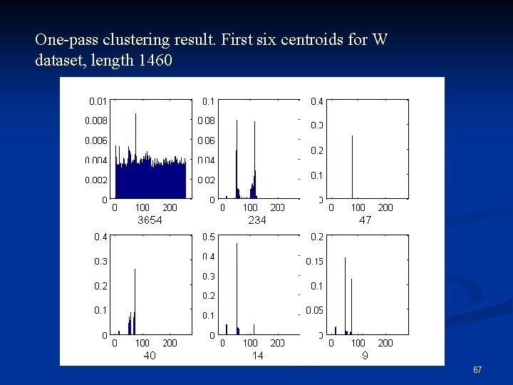 One-pass clustering result. First six centroids for W dataset, length 1460 67
