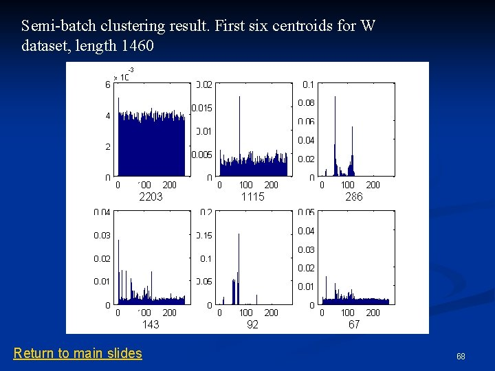 Semi-batch clustering result. First six centroids for W dataset, length 1460 Return to main