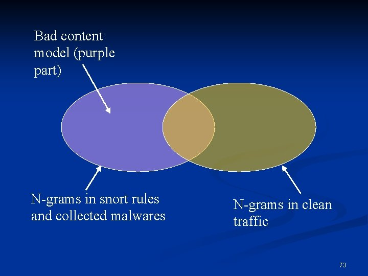 Bad content model (purple part) N-grams in snort rules and collected malwares N-grams in