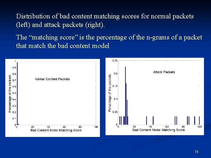 Distribution of bad content matching scores for normal packets (left) and attack packets (right).