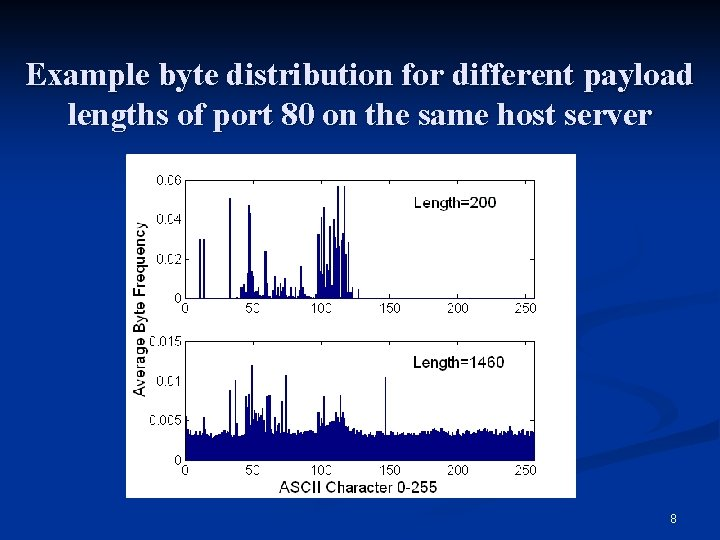 Example byte distribution for different payload lengths of port 80 on the same host