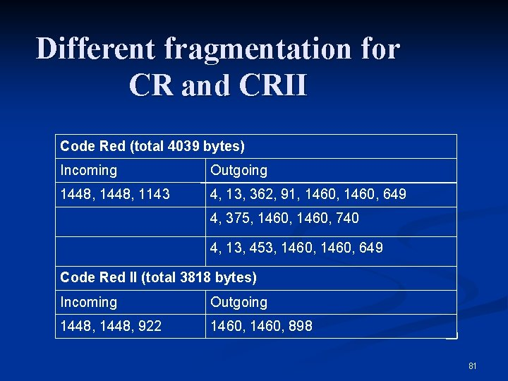 Different fragmentation for CR and CRII Code Red (total 4039 bytes) Incoming Outgoing 1448,