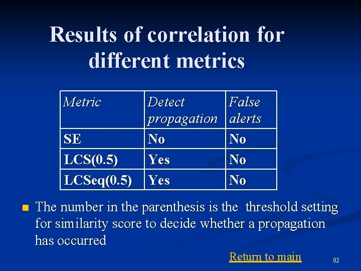 Results of correlation for different metrics Metric SE LCS(0. 5) LCSeq(0. 5) n Detect