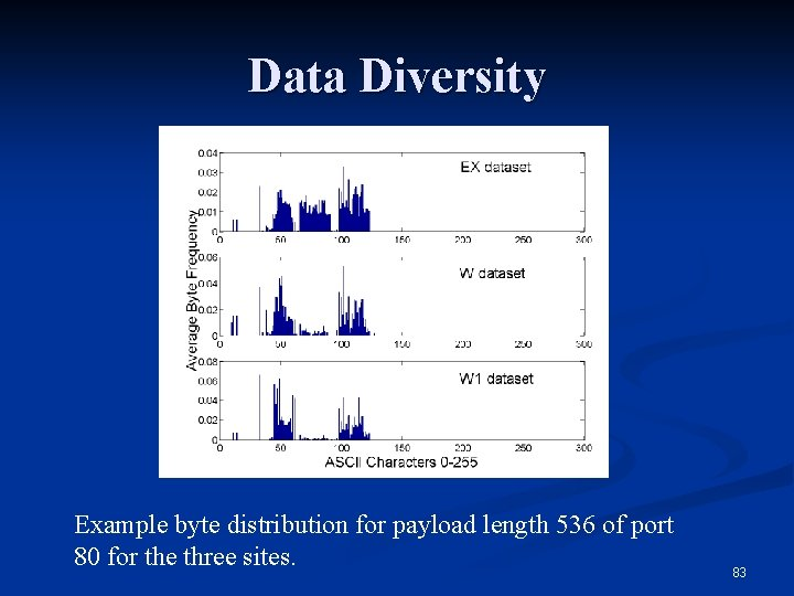 Data Diversity Example byte distribution for payload length 536 of port 80 for the
