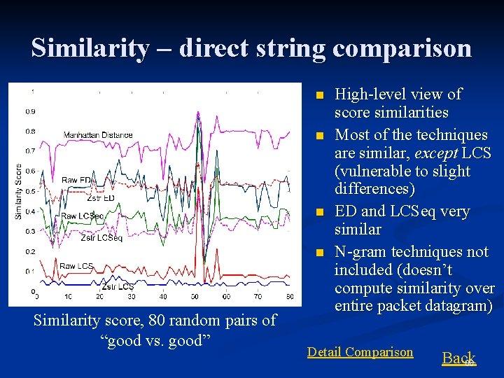 "Similarity – direct string comparison n n Similarity score, 80 random pairs of ""good"