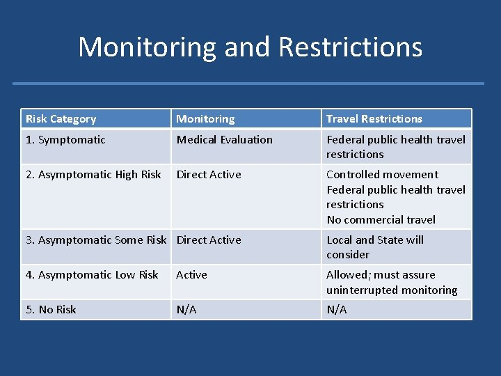 Monitoring and Restrictions Risk Category Monitoring Travel Restrictions 1. Symptomatic Medical Evaluation Federal public