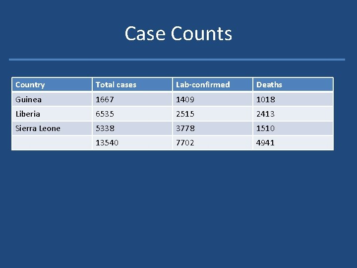 Case Counts Country Total cases Lab-confirmed Deaths Guinea 1667 1409 1018 Liberia 6535 2515