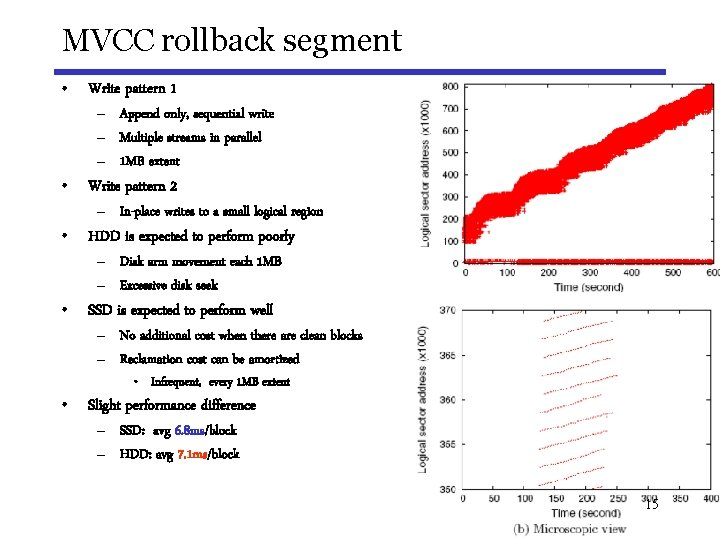 MVCC rollback segment • Write pattern 1 – Append only, sequential write – Multiple