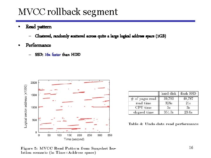 MVCC rollback segment • Read pattern – Clustered, randomly scattered across quite a large