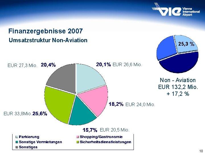 Finanzergebnisse 2007 Umsatzstruktur Non-Aviation EUR 27, 3 Mio. 25, 3 % EUR 26, 6
