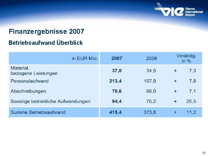 Finanzergebnisse 2007 Betriebsaufwand Überblick 11