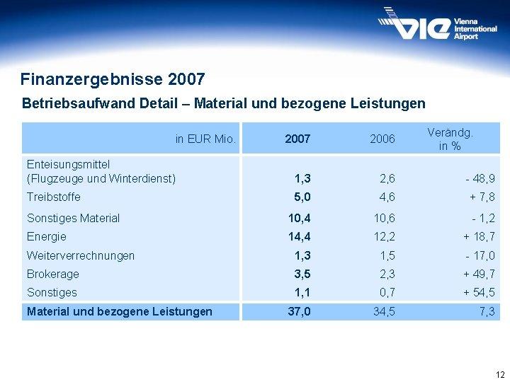 Finanzergebnisse 2007 Betriebsaufwand Detail – Material und bezogene Leistungen in EUR Mio. Verändg. in