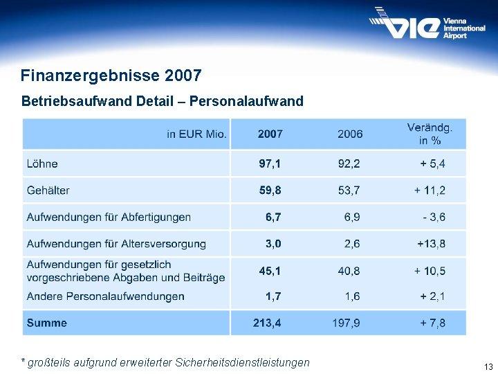 Finanzergebnisse 2007 Betriebsaufwand Detail – Personalaufwand * großteils aufgrund erweiterter Sicherheitsdienstleistungen 13