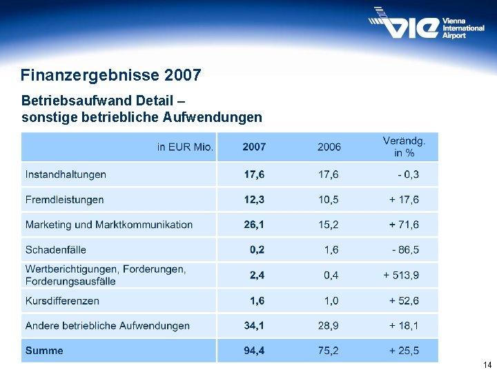 Finanzergebnisse 2007 Betriebsaufwand Detail – sonstige betriebliche Aufwendungen 14