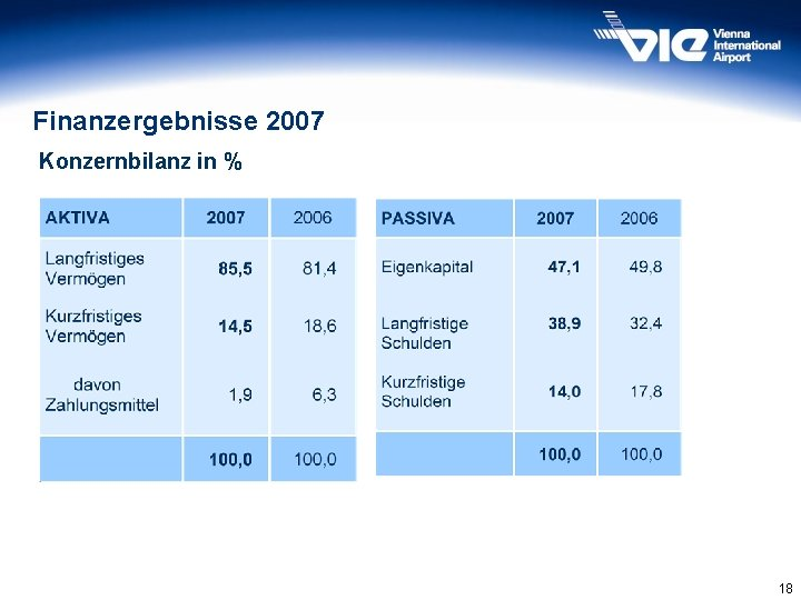 Finanzergebnisse 2007 Konzernbilanz in % 18
