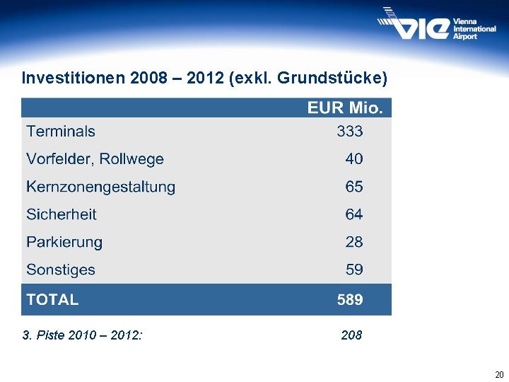 Investitionen 2008 – 2012 (exkl. Grundstücke) 3. Piste 2010 – 2012: 208 20