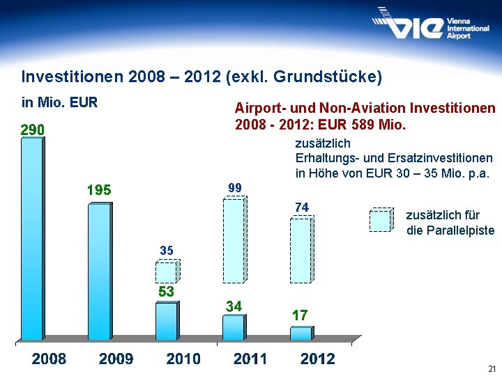 Investitionen 2008 – 2012 (exkl. Grundstücke) in Mio. EUR Airport- und Non-Aviation Investitionen 2008