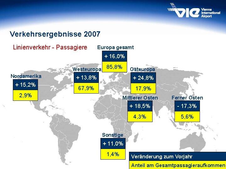 Verkehrsergebnisse 2007 Linienverkehr - Passagiere Europa gesamt + 16, 0% Westeuropa Nordamerika + 15,
