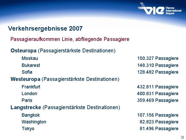 Verkehrsergebnisse 2007 Passagieraufkommen Linie, abfliegende Passagiere Osteuropa (Passagierstärkste Destinationen) Moskau Bukarest Sofia 150. 327