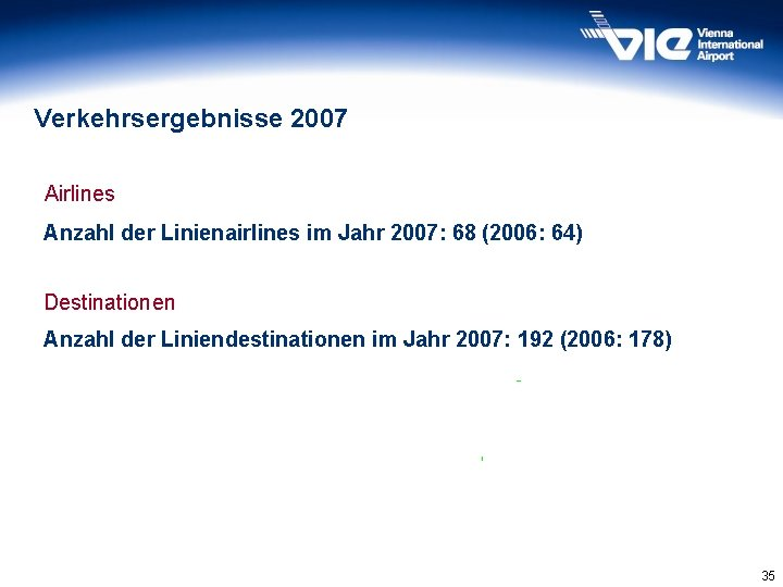 Verkehrsergebnisse 2007 Airlines Anzahl der Linienairlines im Jahr 2007: 68 (2006: 64) Destinationen Anzahl