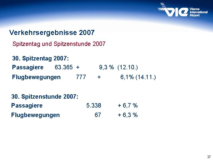 Verkehrsergebnisse 2007 Spitzentag und Spitzenstunde 2007 30. Spitzentag 2007: Passagiere 63. 365 + 9,