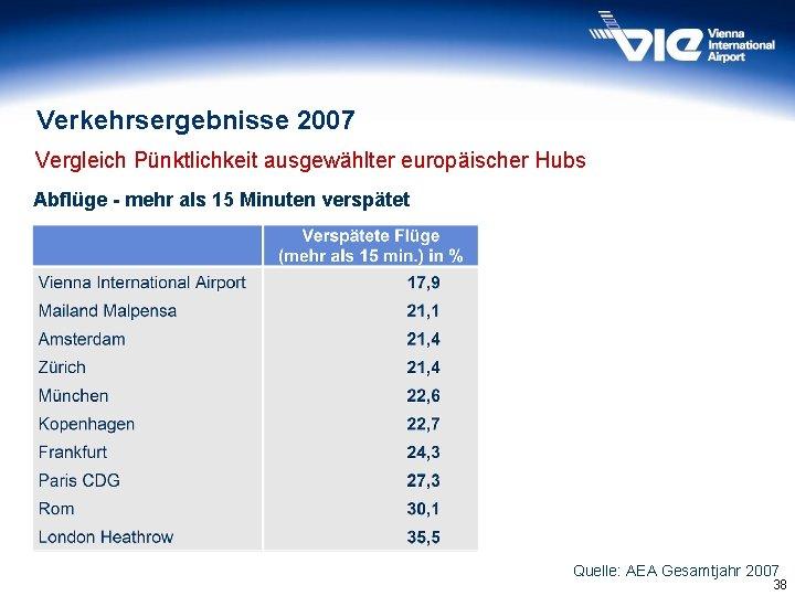 Verkehrsergebnisse 2007 Vergleich Pünktlichkeit ausgewählter europäischer Hubs Abflüge - mehr als 15 Minuten verspätet