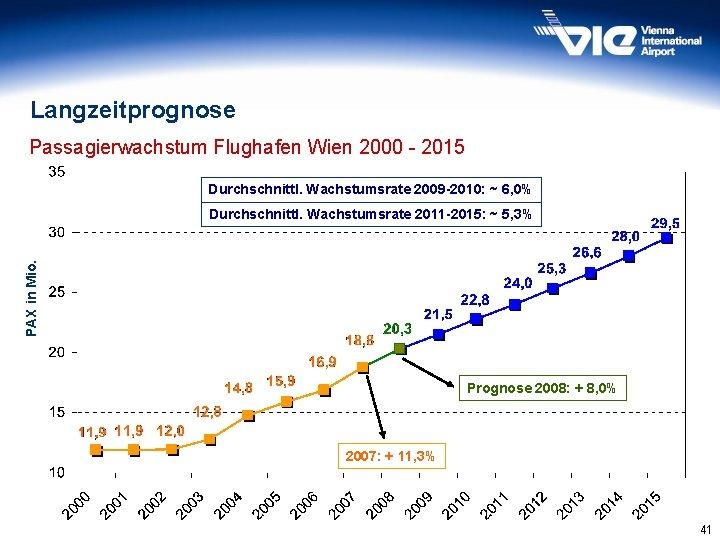 Langzeitprognose Passagierwachstum Flughafen Wien 2000 - 2015 Durchschnittl. Wachstumsrate 2009 -2010: ~ 6, 0%