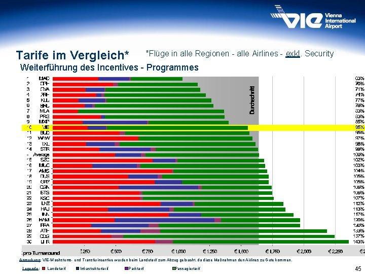 Tarife im Vergleich* *Flüge in alle Regionen - alle Airlines - exkl. Security Weiterführung