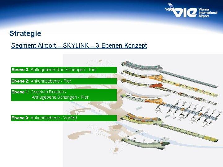 Strategie Segment Airport – SKYLINK – 3 Ebenen Konzept Ebene 3: Abflugebene Non-Schengen -