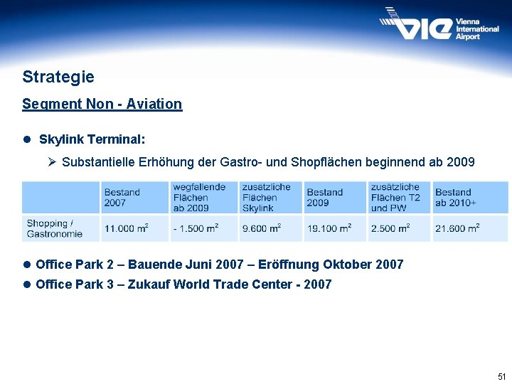 Strategie Segment Non - Aviation l Skylink Terminal: Ø Substantielle Erhöhung der Gastro- und