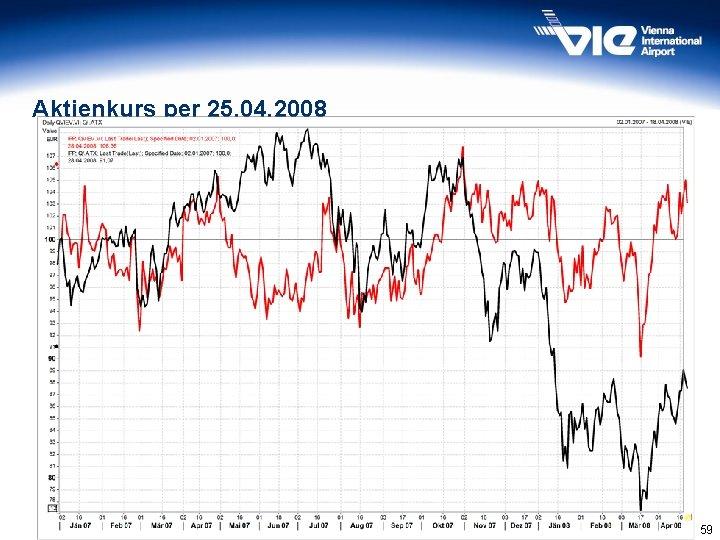 Aktienkurs per 25. 04. 2008 Quelle: Wiener Börse 59