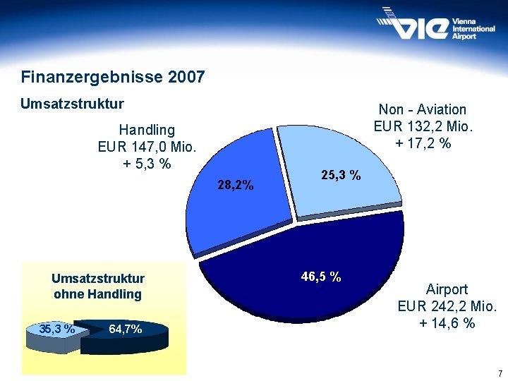 Finanzergebnisse 2007 Umsatzstruktur Non - Aviation EUR 132, 2 Mio. + 17, 2 %