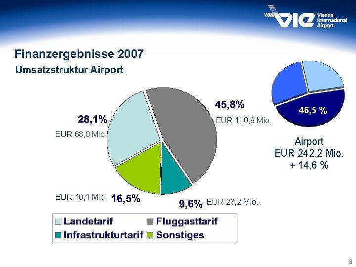 Finanzergebnisse 2007 Umsatzstruktur Airport 45, 6% 46, 5 % EUR 110, 9 Mio. EUR