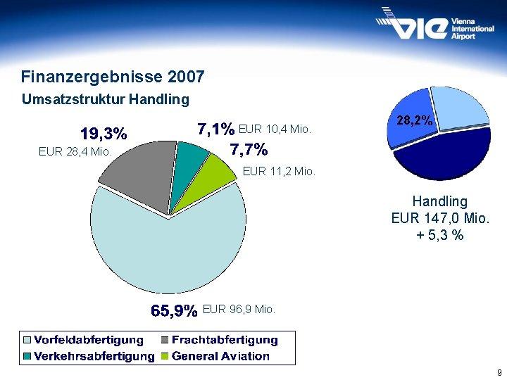 Finanzergebnisse 2007 Umsatzstruktur Handling EUR 10, 4 Mio. EUR 28, 4 Mio. 28, 2%