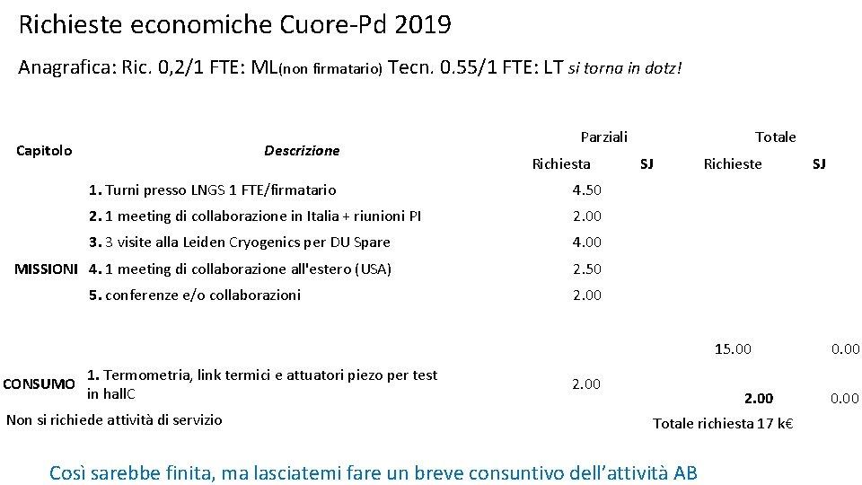 Richieste economiche Cuore-Pd 2019 Anagrafica: Ric. 0, 2/1 FTE: ML(non firmatario) Tecn. 0. 55/1