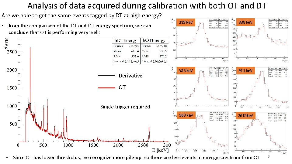 Analysis of data acquired during calibration with both OT and DT Are we able