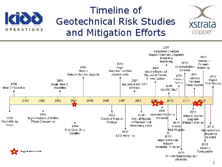 Timeline of Geotechnical Risk Studies and Mitigation Efforts large seismic events 5