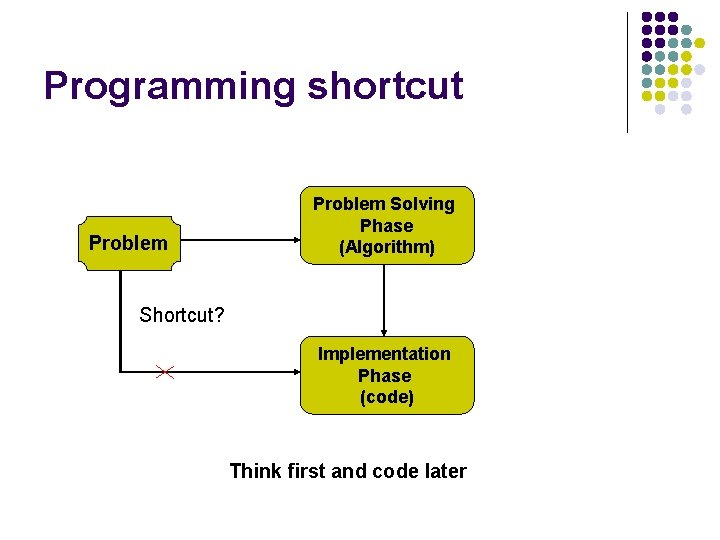 Programming shortcut Problem Solving Phase (Algorithm) Shortcut? Implementation Phase (code) Think first and code